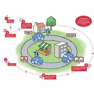 Read more about the article Le transport à la demande