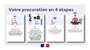 Read more about the article Dématérialisation des procurations de vote